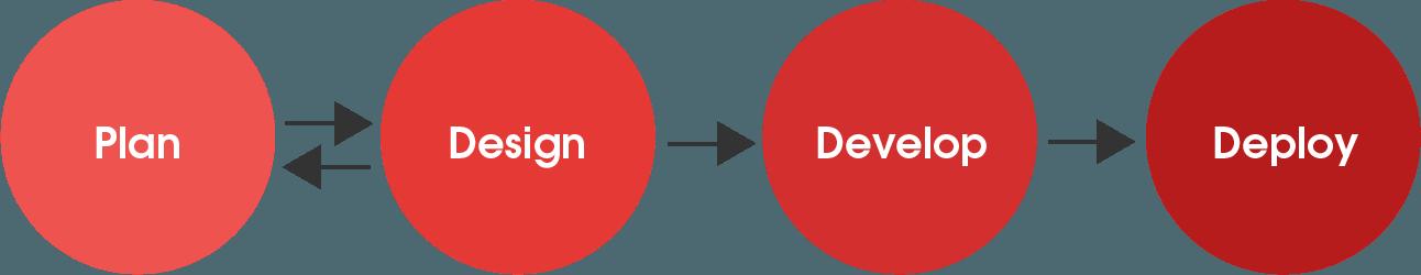 bootyard-process